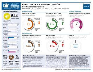 Scott Report Card in Spanish